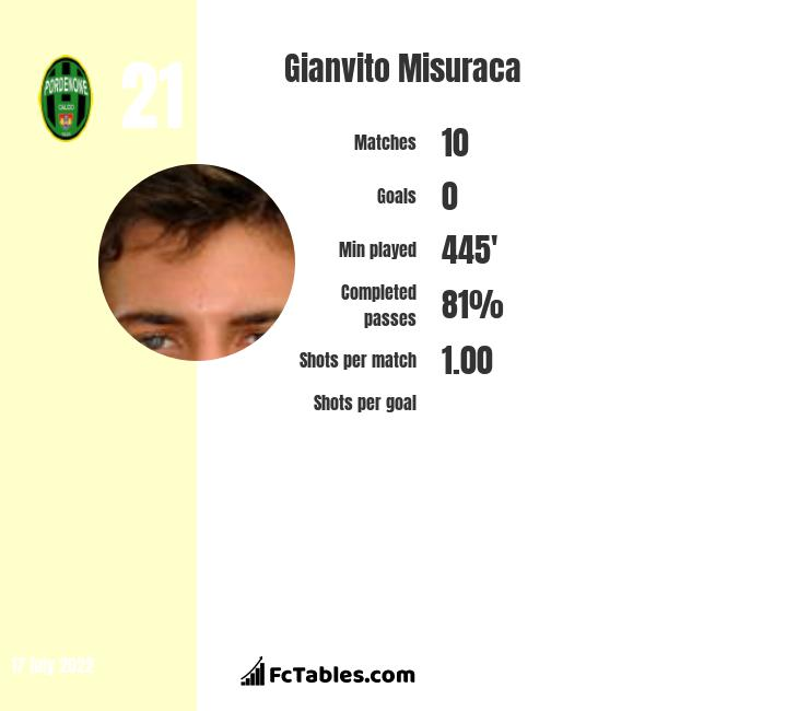 Gianvito Misuraca infographic