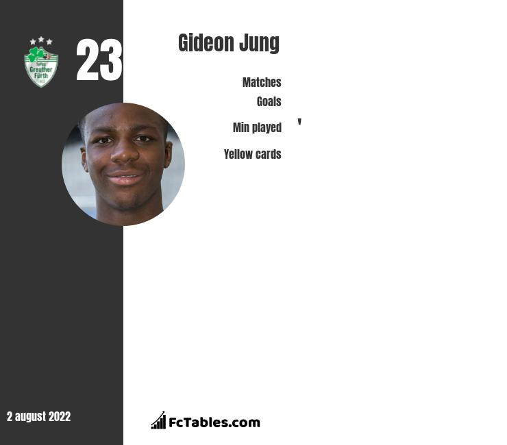 Gideon Jung infographic statistics for Hamburger SV