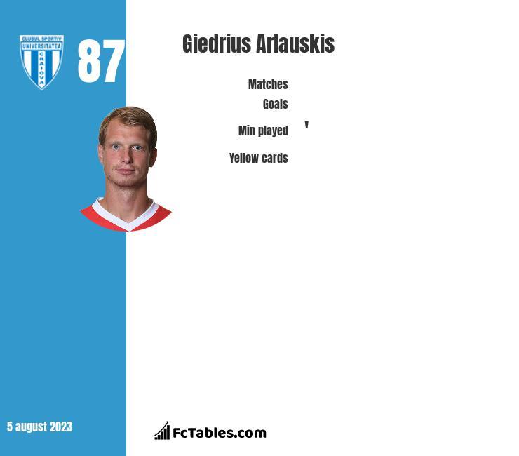 Giedrius Arlauskis infographic