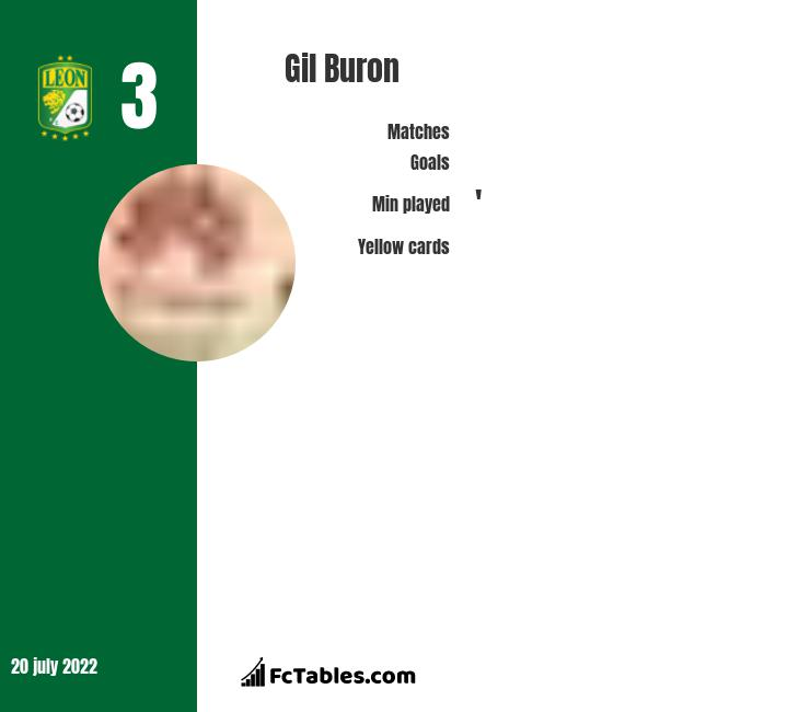 Gil Buron infographic