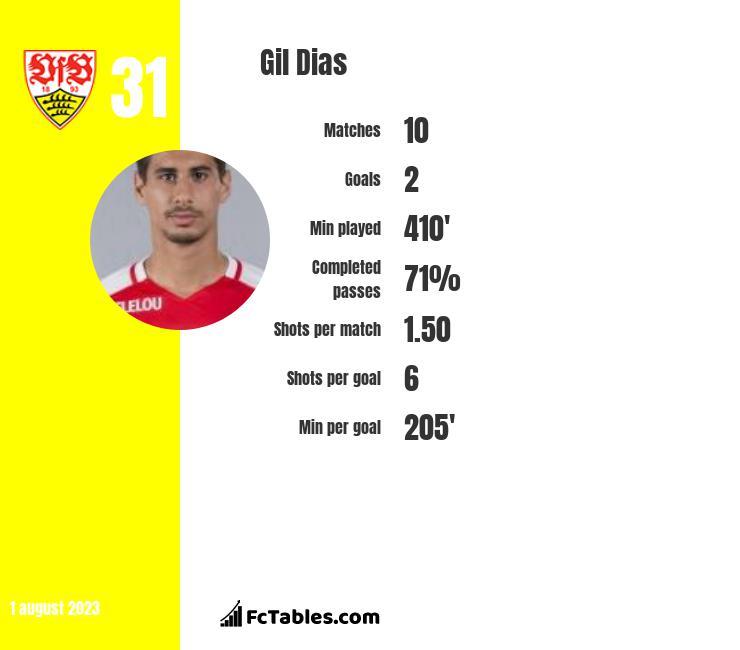 Gil Dias infographic