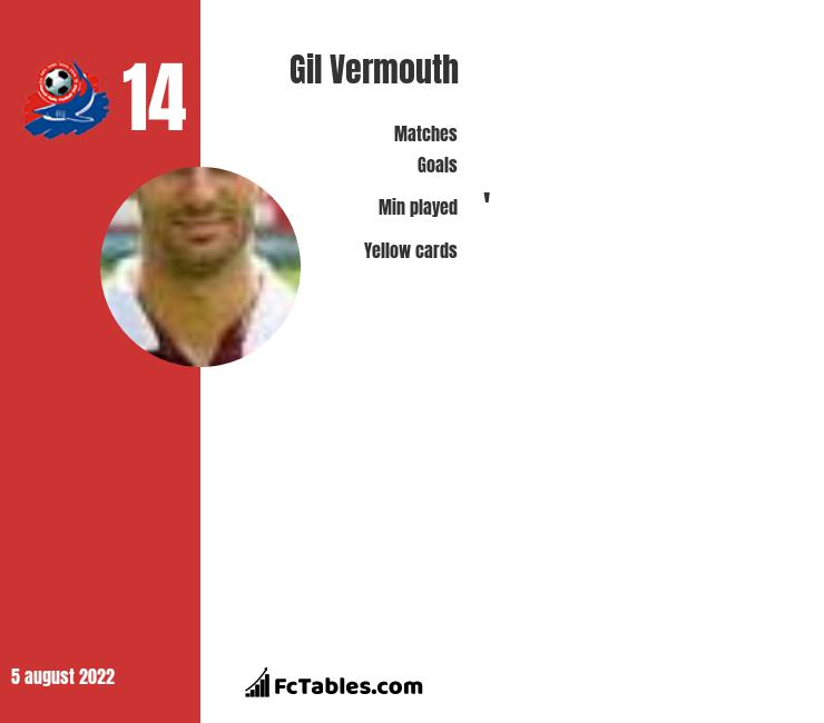 Gil Vermouth infographic