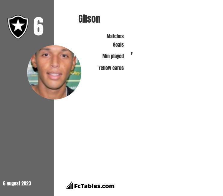 Gilson infographic