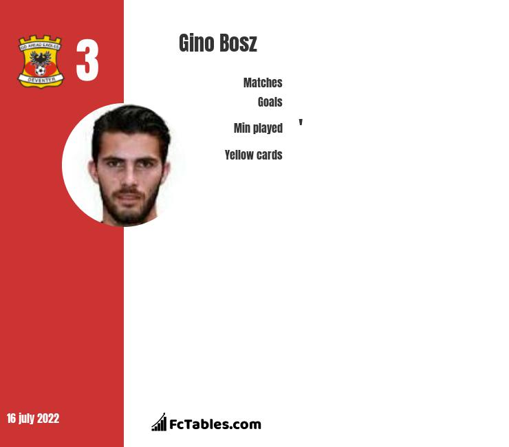 Gino Bosz infographic statistics for Go Ahead Eagles