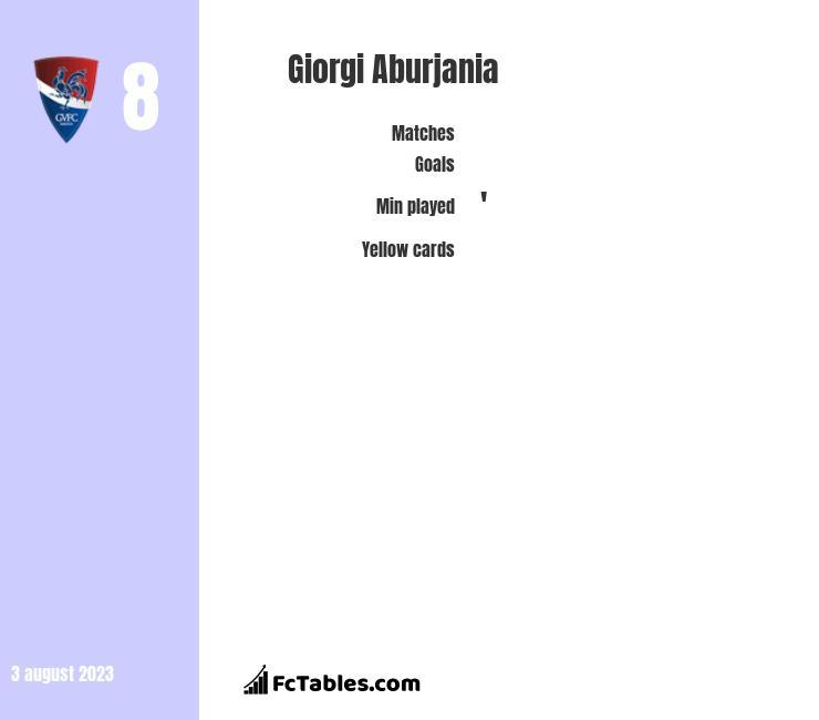 Giorgi Aburjania infographic