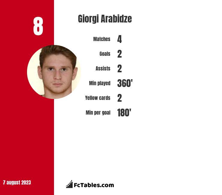 Giorgi Arabidze infographic