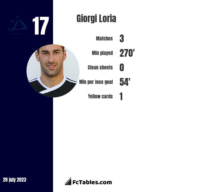 Giorgi Loria infographic
