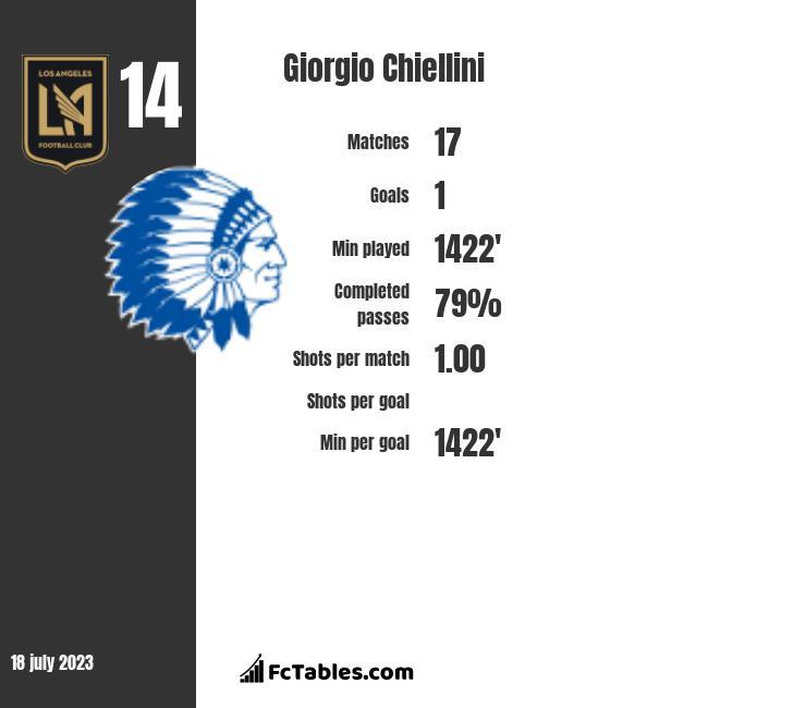 Giorgio Chiellini infographic