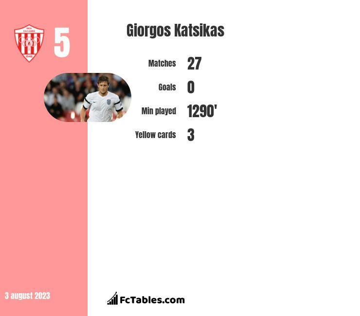 Giorgos Katsikas infographic