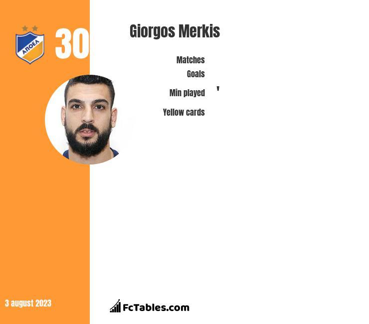 Giorgos Merkis infographic
