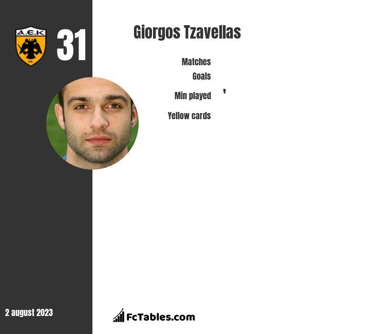 Giorgos Tzavellas infographic