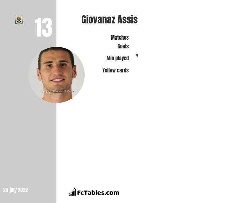 Giovanaz Assis infographic