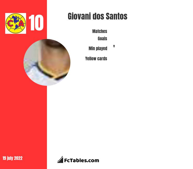 Giovani dos Santos infographic