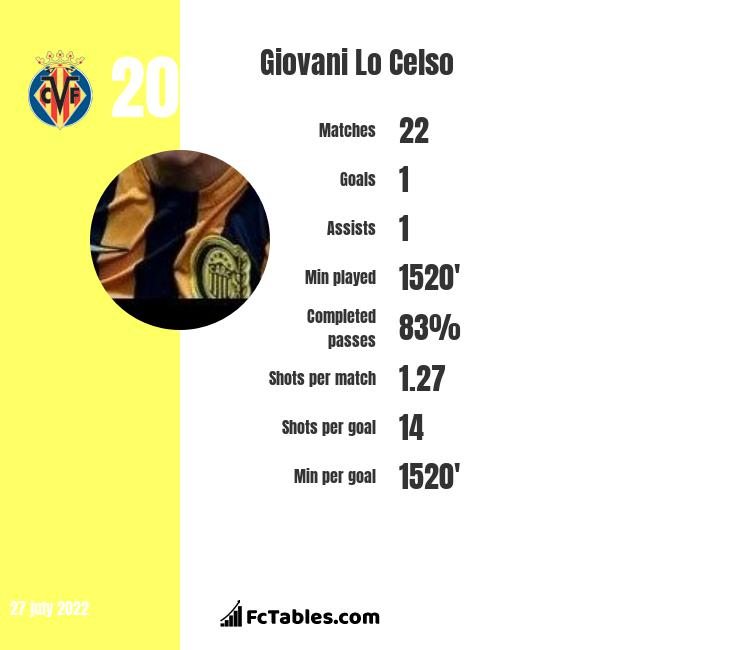 Giovani Lo Celso infographic
