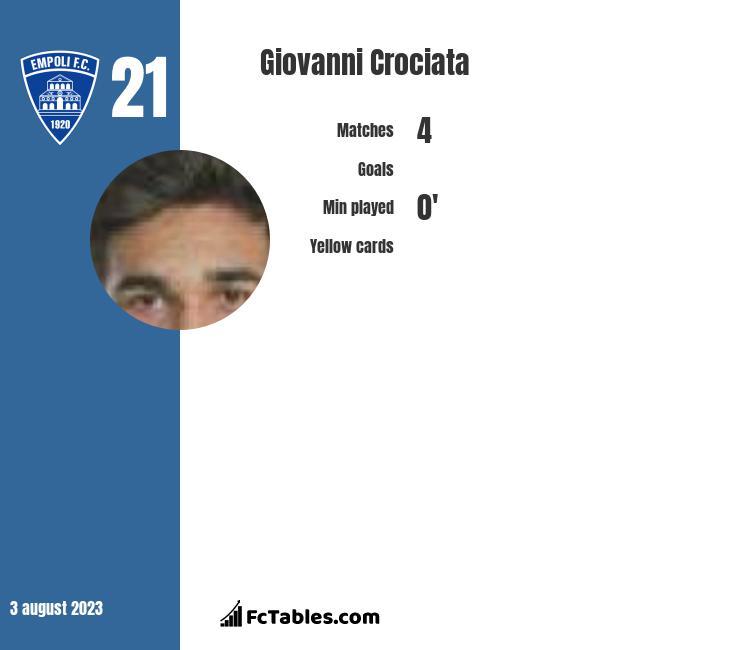 Giovanni Crociata infographic