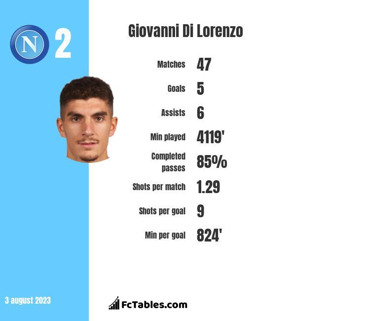 Giovanni Di Lorenzo infographic