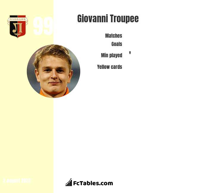 Giovanni Troupee infographic