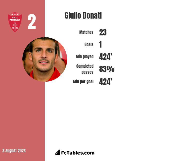 Giulio Donati infographic