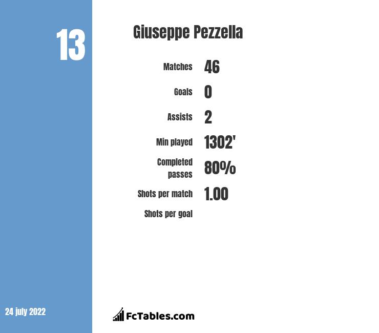 Giuseppe Pezzella infographic statistics for Parma