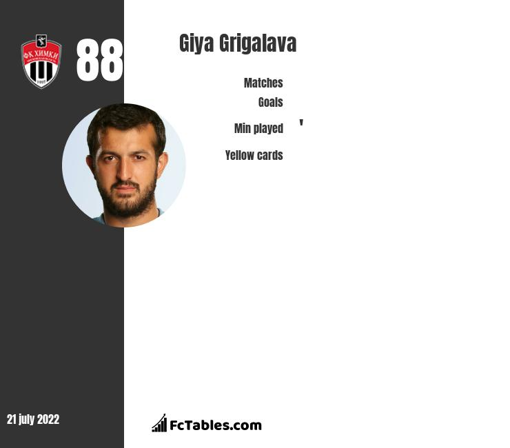 Gia Grigalawa infographic