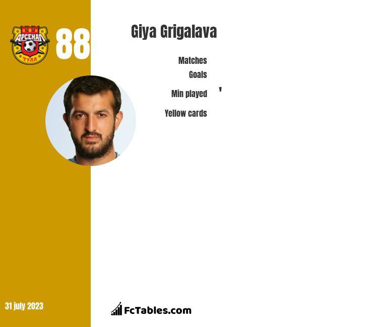 Giya Grigalava infographic