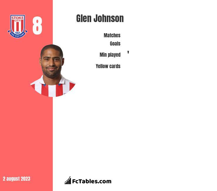 Glen Johnson infographic