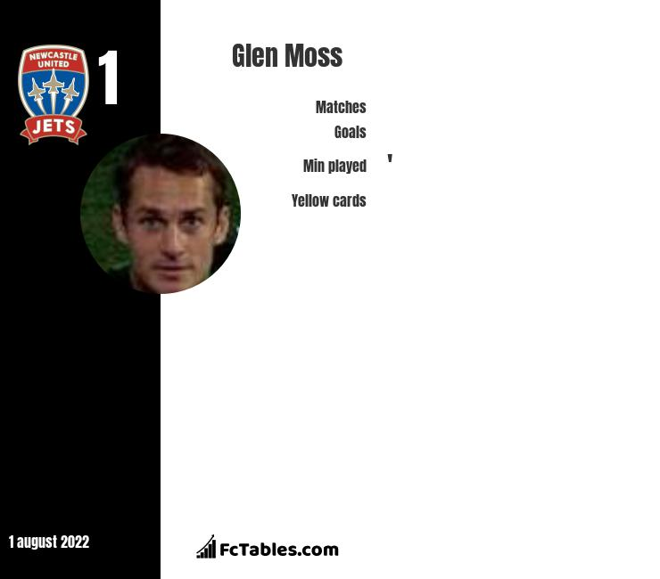 Glen Moss infographic statistics for Newcastle Jets