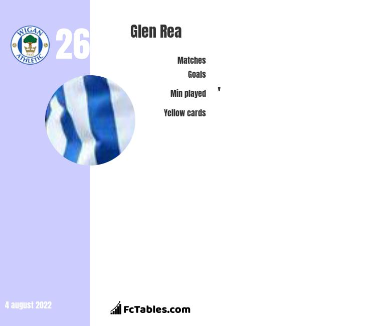 Glen Rea infographic statistics for Luton