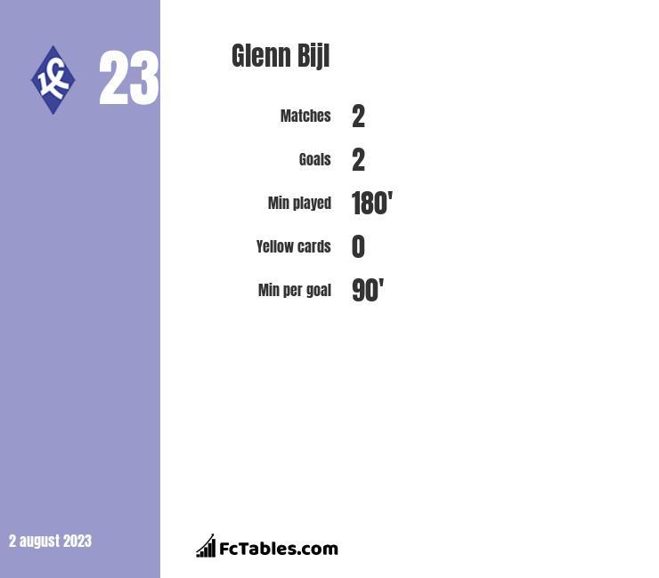 Glenn Bijl infographic