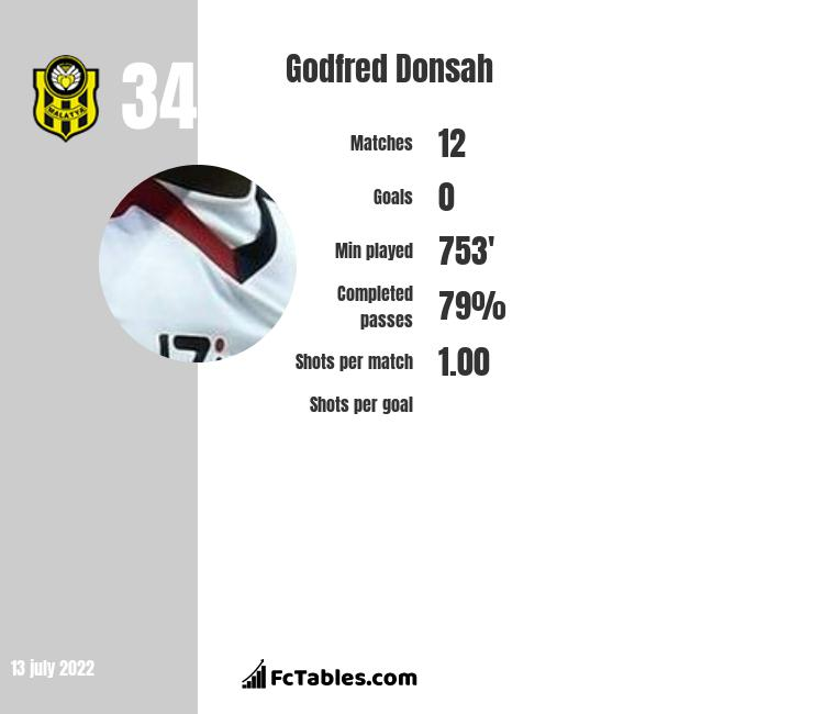 Godfred Donsah infographic