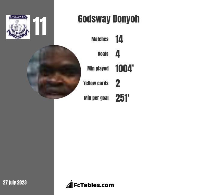 Godsway Donyoh infographic