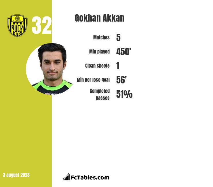 Gokhan Akkan infographic
