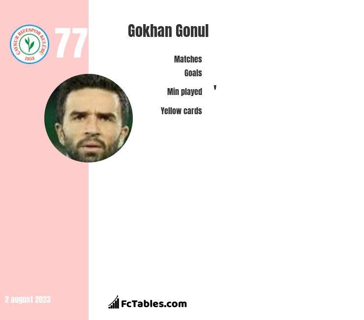 Gokhan Gonul infographic