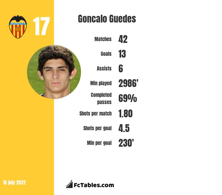 Goncalo Guedes infographic