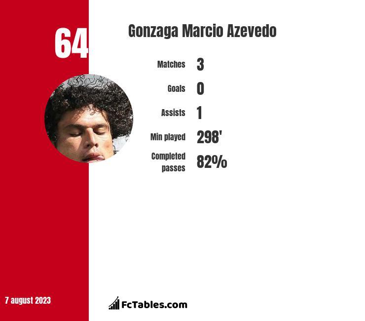 Gonzaga Marcio Azevedo infographic
