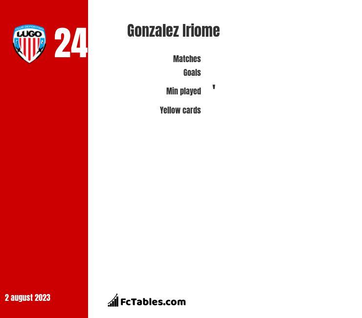 Gonzalez Iriome infographic