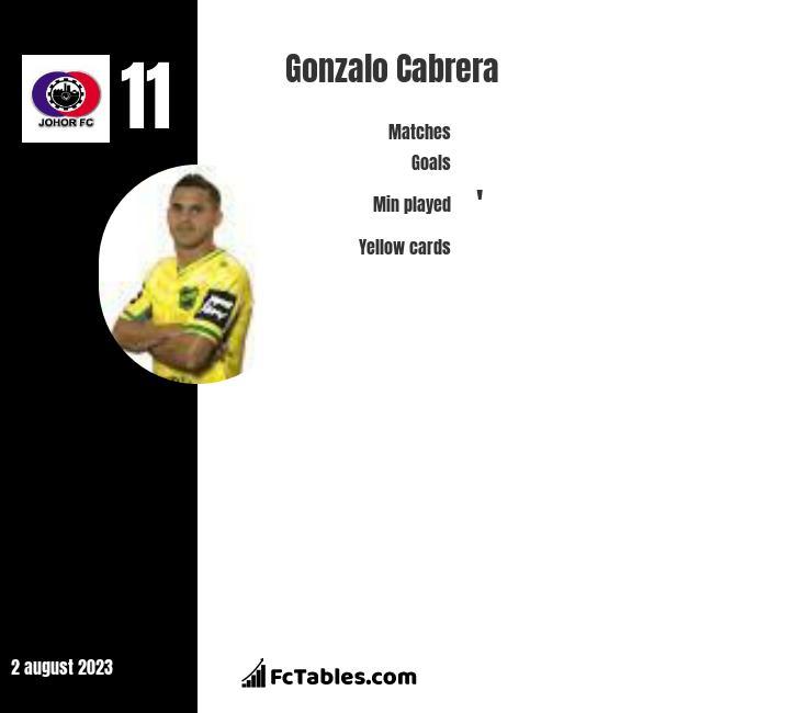 Gonzalo Cabrera infographic