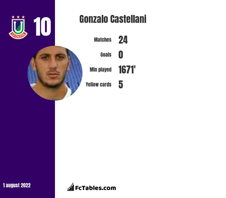 Gonzalo Castellani infographic statistics for Union La Calera