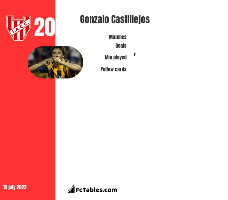 Gonzalo Castillejos infographic