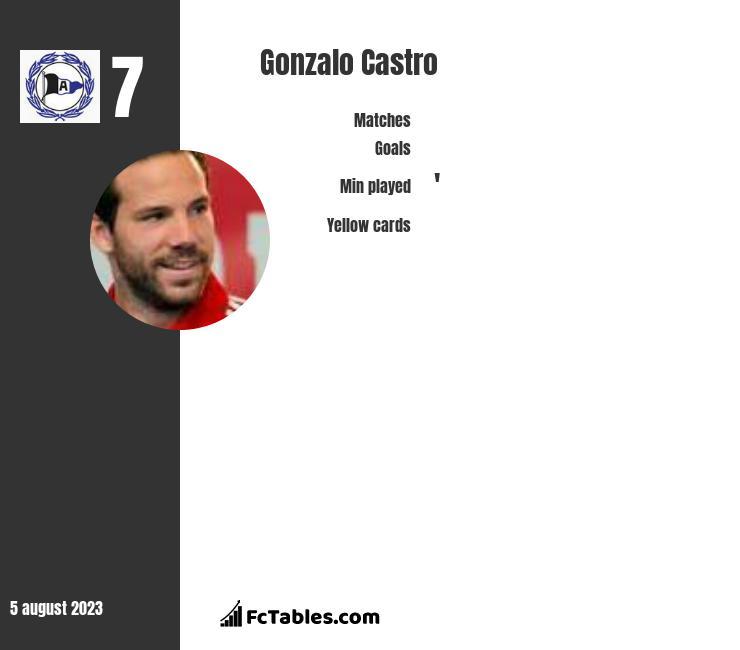 Gonzalo Castro infographic