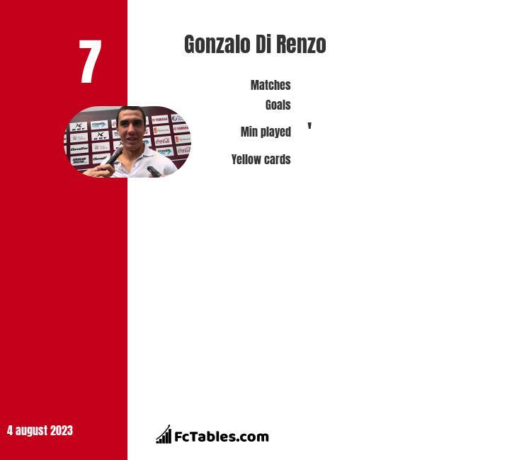 Gonzalo Di Renzo infographic