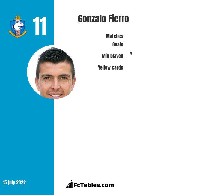 Gonzalo Fierro infographic