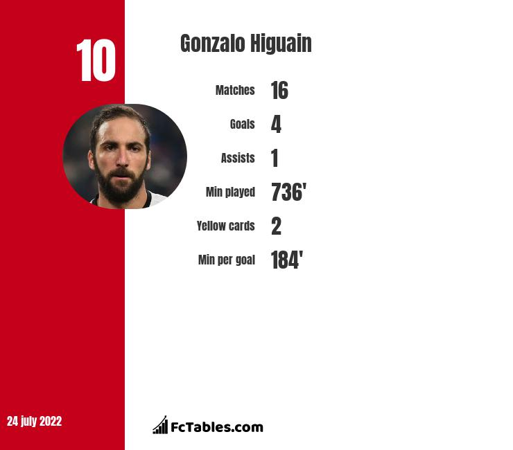 Gonzalo Higuain infographic statistics for Inter Miami CF
