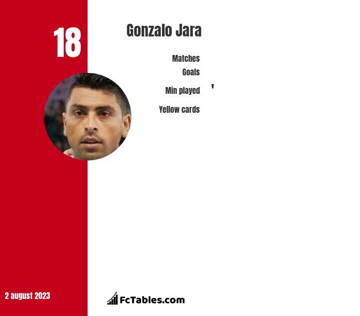 Gonzalo Jara infographic