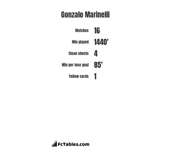 Gonzalo Marinelli infographic