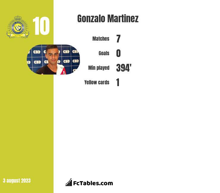 Gonzalo Martinez infographic