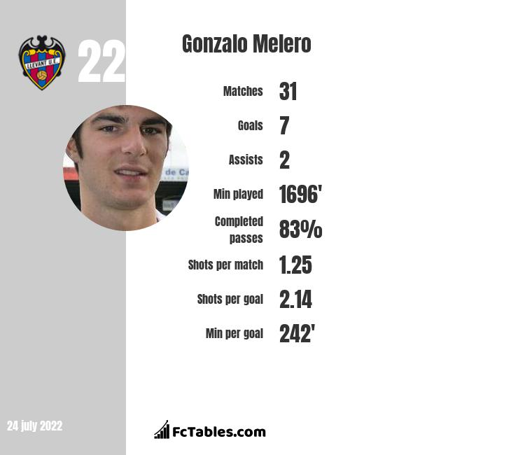 Gonzalo Melero infographic statistics for Huesca