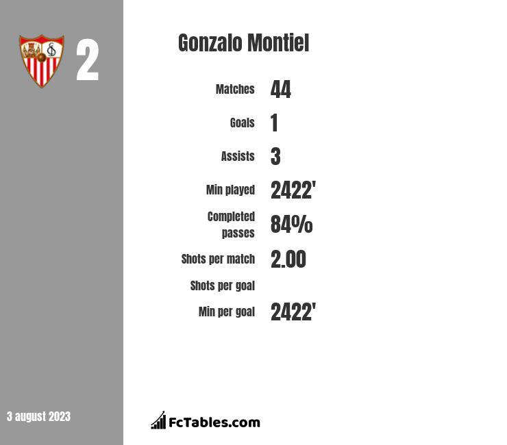 Gonzalo Montiel infographic