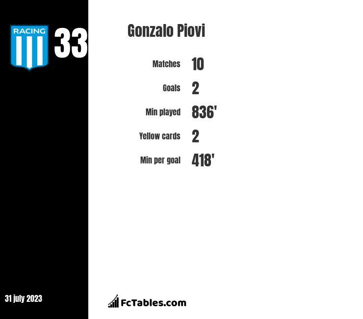 Gonzalo Piovi infographic