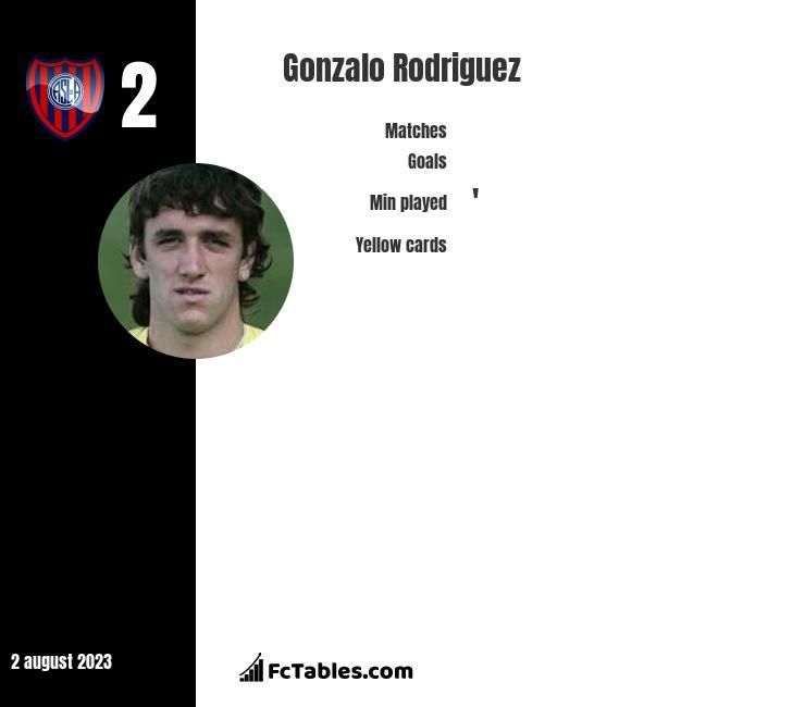 Gonzalo Rodriguez infographic